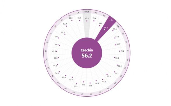 Gender Equality Index 2020. Zdroj: https://eige.europa.eu/gender-equality-index/2020/CZ