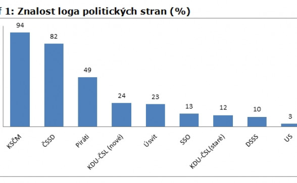 Graf 1: Znalost loga politických stran (%)