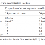 Comparison of crime concentration in cities