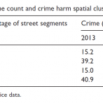 Comparison of crime count and crime harm spatial clustering