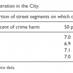 Crime harm concentration in the City