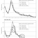 Diferenciace věkově specifické migrace 1992-4 a 2005-2007 v Česku