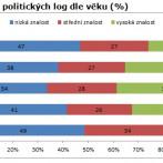 Graf 3: Znalost politických log dle věku (%)