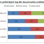 Graf 4: Znalost politických log dle dosaženého vzdělání (%)
