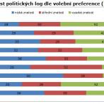 Graf 5: Znalost politických log dle volební preference (%)